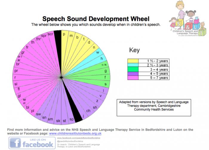 Speech Sound Development Wheel